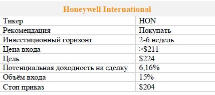 Акции Honeywell International. Рекомендация - ПОКУПАТЬ