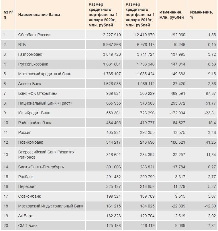Российские банки: финансовые итоги 2019 года