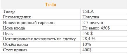 Акции Tesla. Рекомендация - ПОКУПАТЬ