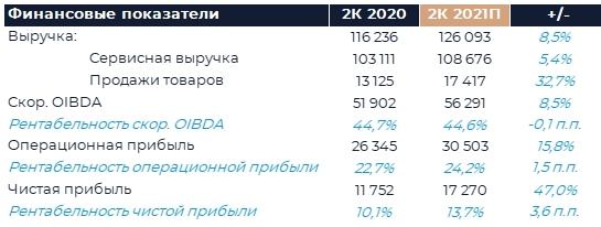 МТС: Прогноз финансовых результатов (2К21 МСФО)