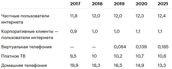 Разбираем отчет «Ростелекома»: прибыль — вверх, абонентская база — не совсем