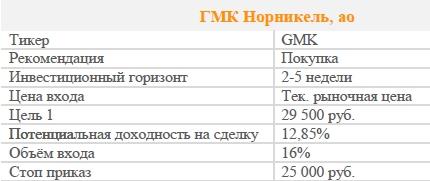 Акции ГМКНорНикель Рекомендация - ПОКУПАТЬ