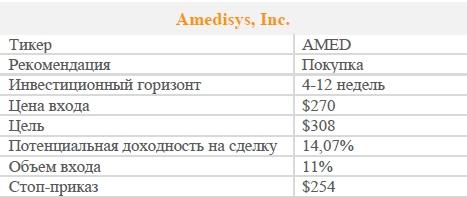 Акции Amedisys, Inc. Рекомендация - ПОКУПАТЬ