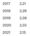 Добыча нефти «Лукойлом» в 1 квартале упала до минимума последних лет