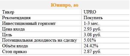 Акции Юнипро, ао. Рекомендация - ПОКУПАТЬ