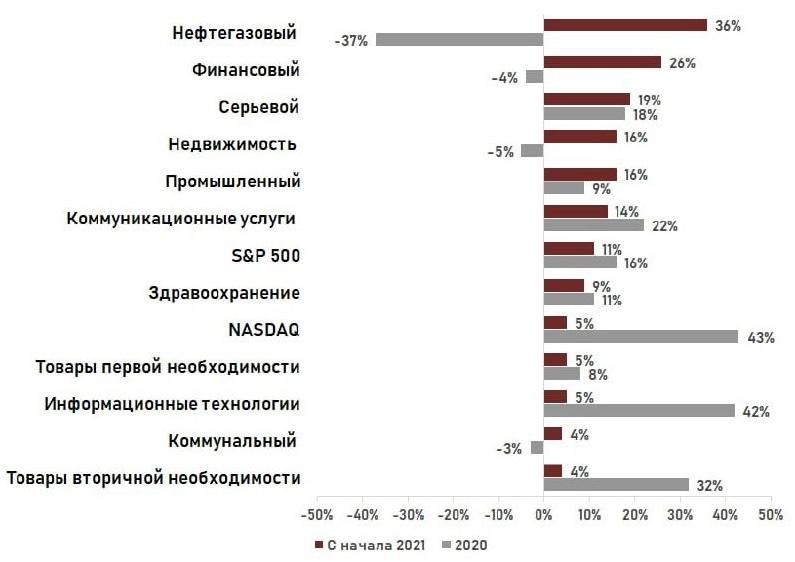Почему важно смотреть на индекс именно в разрезе секторов?