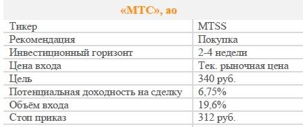 Акции МТС. Рекомендация - ПОКУПАТЬ
