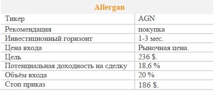 Акции Allergan. Рекомендация - ПОКУПАТЬ