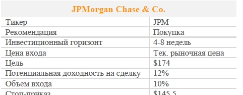 Акции JPMorgan Chase & Co. Рекомендация - ПОКУПАТЬ