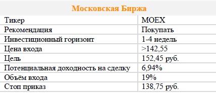 Акции Московская Биржа. Рекомендация - ПОКУПАТЬ
