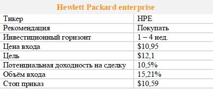 Акции Hewlett Packard enterprise. Рекомендация - ПОКУПАТЬ
