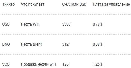 Где и как купить нефть