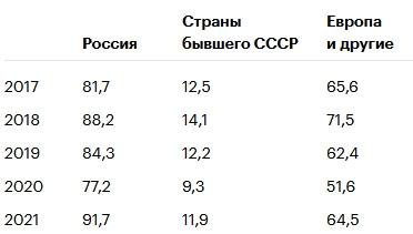 Выручка «Газпрома» в первом квартале выросла на 31%