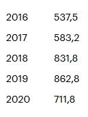 В 2020 году чистая прибыль «Новатэка» рухнула в 13 раз