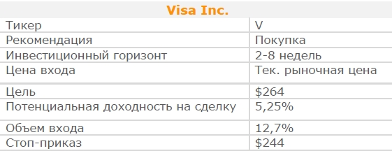Акции Visa Inc. Рекомендация - ПОКУПАТЬ