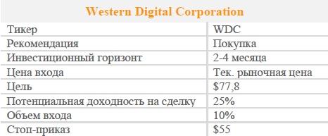 Акции Western Digital Corporation. Рекомендация - ПОКУПАТЬ