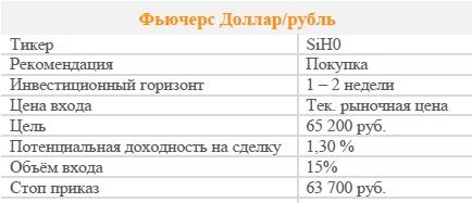 Фьючерс Доллар/рубль . Рекомендация - ПОКУПАТЬ
