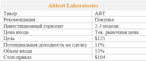 Акции Abbott Laboratories. Рекомендация - ПОКУПАТЬ