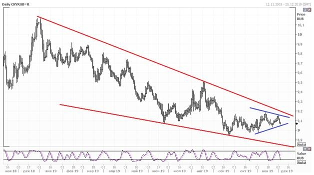 Юань может укрепиться по отношению к доллару