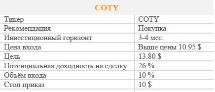 Акции COTY. Рекомендация - ПОКУПАТЬ