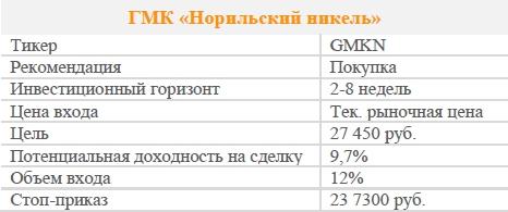 Акции ГМК «Норильский никель». Рекомендация - ПОКУПАТЬ