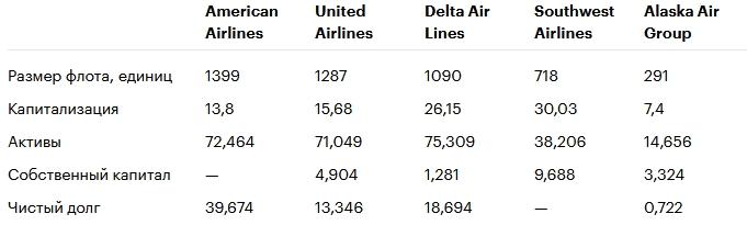 Обзор американского сектора авиаперевозчиков