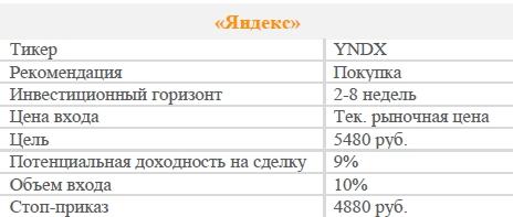 Акции «Яндекс». Рекомендация - ПОКУПАТЬ