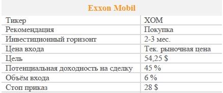 Акции Exxon Mobil. Рекомендация - ПОКУПАТЬ