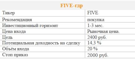 Акции FIVE-гдр. Рекомендация - ПОКУПАТЬ