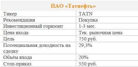 Акции ПАО «Татнефть». Рекомендация - ПОКУПАТЬ