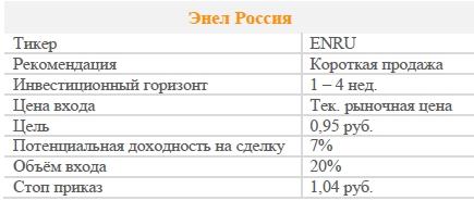 Акции Энел Россия. Рекомендация - ПРОДАВАТЬ