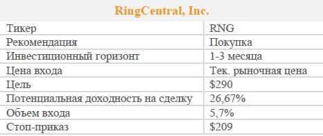 Акции RingCentral, Inc. Рекомендация - ПОКУПАТЬ