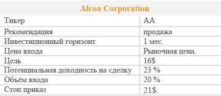 Акции Alcoa Corporation. Рекомендация - ПРОДАВАТЬ