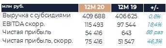 РусГидро представит результаты по МСФО за 2020 г. 2 марта 2021 г.