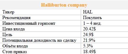 Акции Halliburton company. Рекомендация - ПОКУПАТЬ