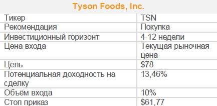 Акции Tyson Foods, Inc. Рекомендация - ПОКУПАТЬ
