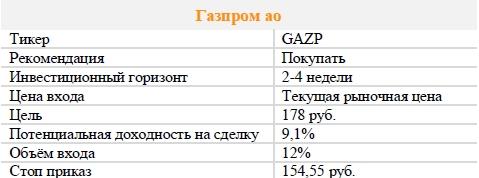 Акции Газпром ао. Рекомендация - ПОКУПАТЬ
