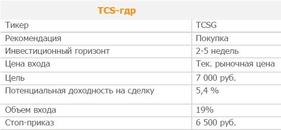 Акции TCS-гдр. Рекомендация - ПОКУПАТЬ