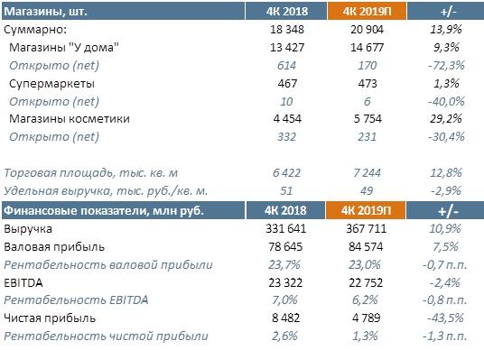 Магнит Прогноз финансовых результатов за 4К 2019 г.