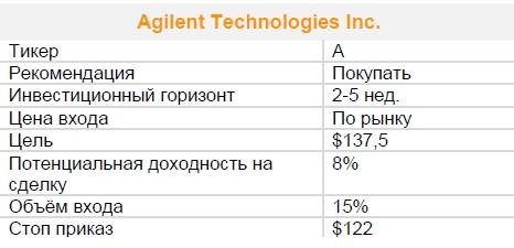 Акции Agilent Technologies Inc. Рекомендация - ПОКУПАТЬ