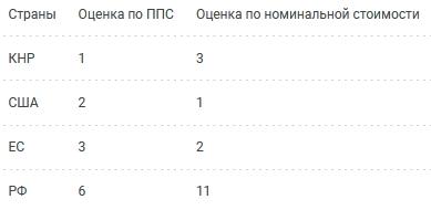 Индекс гигабайта
