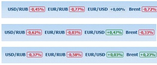 Рубль перешёл в контрнаступление