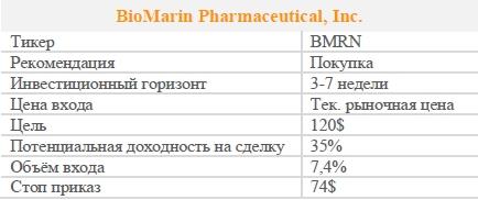 Акции BioMarin Pharmaceutical, Inc. Рекомендация - ПОКУПАТЬ