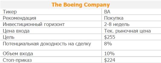 Акции The Boeing Company. Рекомендация - ПОКУПАТЬ