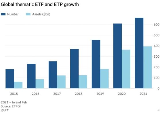 Инвесторы ринулись в нишевые ETF