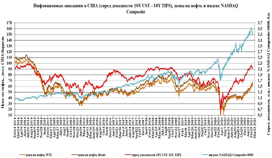 Успокаивающих слов Пауэлла хватает только на плечо, а цены на нефть WTI и Brent могут достичь 110 и 125 долл./баррель