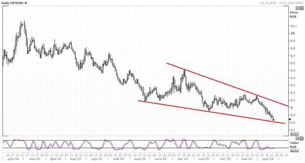 Юань продолжает снижаться по отношению к рублю