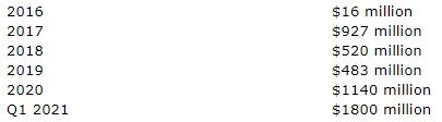 Coinbase - салфеточная оценка
