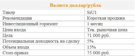 Фьючерс доллар/рубль. Рекомендация - ПОКУПАТЬ