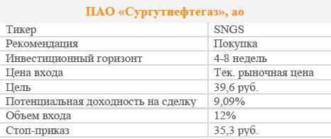 Акции ПАО «Сургутнефтегаз», ао. Рекомендация - ПОКУПАТЬ